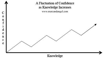 为什么自信会随着知识的增多而减弱?(转载) - 大卫 - 峰回路转